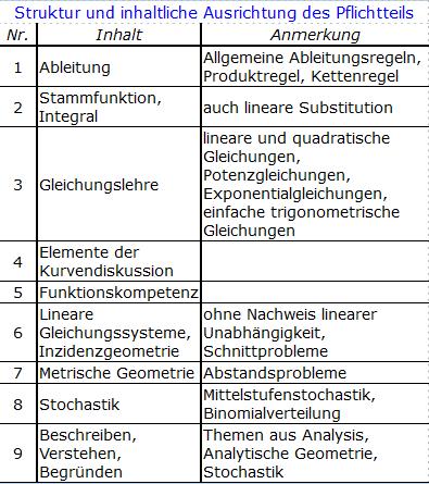 Struktur und inhaltliche Ausrichtung des Pflichtteils ab 2019/© by www.fit-in-mathe-online.de)
