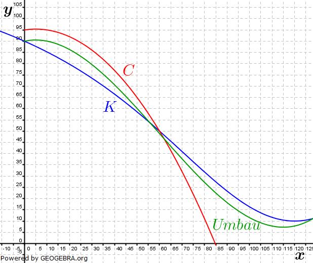 Abitur allg. bildendes Gymnasium Wahlteil Analysis 2006-11 Lösungs-Graphik/© by www.fit-in-mathe-online.de