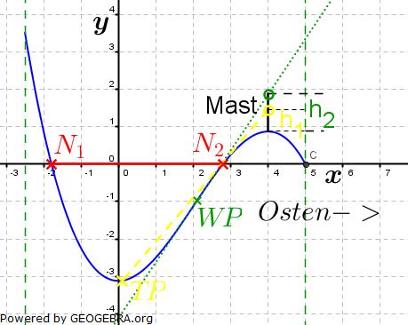 Abitur allg. bildendes Gymnasium Wahlteil Analysis 2008-11 Lösungs-Graphik/© by www.fit-in-mathe-online.de