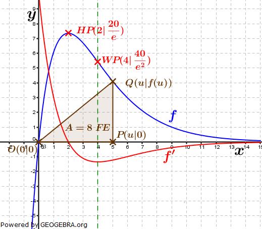 Abitur allg. bildendes Gymnasium Wahlteil Analysis 2014-11 Lösungs-Graphik/© by www.fit-in-mathe-online.de