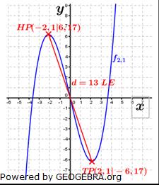 Abitur allg. bildendes Gymnasium Wahlteil Analysis 2014-12 Lösungs-Graphik/© by www.fit-in-mathe-online.de