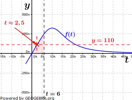 Abitur allg. bildendes Gymnasium Wahlteil Analysis 2014-12 Lösungs-Graphik 1/© by www.fit-in-mathe-online.de