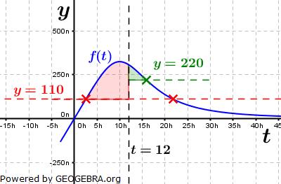 Abitur allg. bildendes Gymnasium Wahlteil Analysis 2014-12 Lösungs-Graphik 3/© by www.fit-in-mathe-online.de