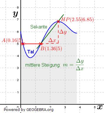 Abitur allg. bildendes Gymnasium Wahlteil Analysis 2018-11 Lösungs-Graphik 1/© by www.fit-in-mathe-online.de