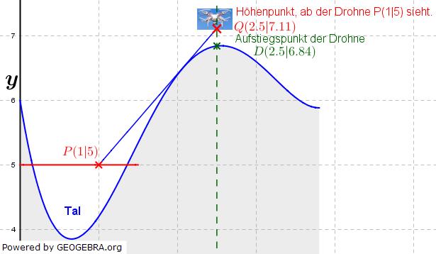 Abitur allg. bildendes Gymnasium Wahlteil Analysis 2018-11 Lösungs-Graphik 2/© by www.fit-in-mathe-online.de