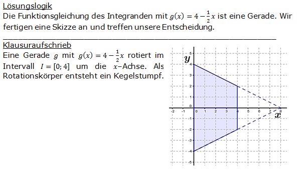 Lösung zur Abituraufgabe allg. bildendes Gymnasium Pflichtteilaufgaben 'Analysis' 2015 Aufgabe 9 Bild 1/© by www.fit-in-mathe-online.de