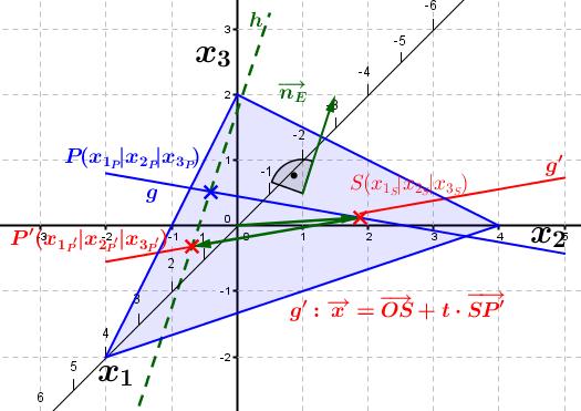 Lösungs-Graphik zur Abituraufgabe allg. bildendes Gymnasium Pflichtteilaufgaben Analytische Geometrie 2010-3/© by www.fit-in-mathe-online.de
