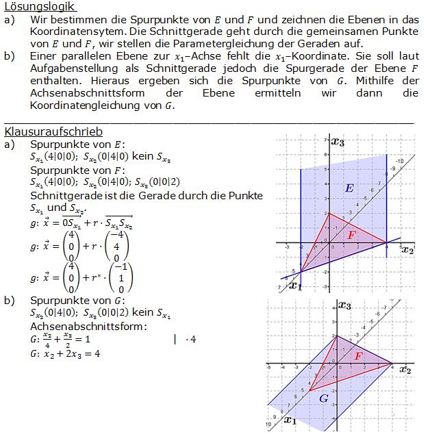Lösung zur Abituraufgabe allg. bildendes Gymnasium Pflichtteilaufgaben 'Analytische Geometrie' 2014-1 Bild 1/© by www.fit-in-mathe-online.de