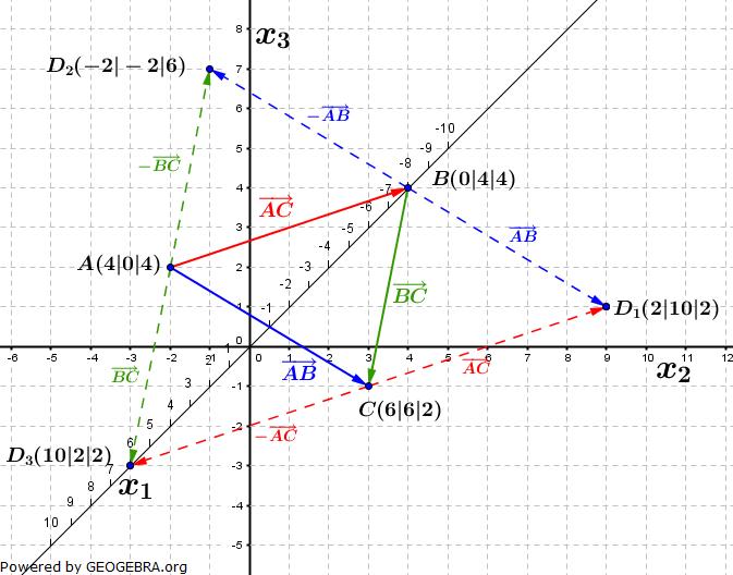 Lösungs-Graphik zur Abituraufgabe allg. bildendes Gymnasium Pflichtteilaufgaben Analytische Geometrie 2015-6/© by www.fit-in-mathe-online.de
