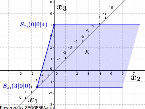 Lösungs-Graphik zur Abituraufgabe allg. bildendes Gymnasium Pflichtteilaufgaben Analytische Geometrie 2015-7/© by www.fit-in-mathe-online.de