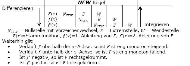 Regeln und Formeln, die 'NEW'-Regel/© by www.fit-in-mathe-online.de