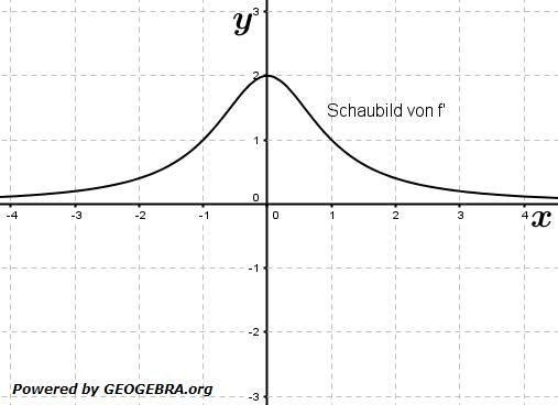 Aufgabengrafik A04501 im Aufgabensatz 1 Blatt 3/2 Fortgeschritten zum graphischen Differenzieren /© by www.fit-in-mathe-online.de