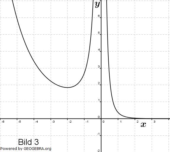 Gegeben sind die Schaubilder der Funktion f mit f(x)=x^(2ex)... (Graphik zur Abituraufgabe allg. bildendes Gymnasium Pflichtteilaufgaben 'grafisches Differenzieren und Integrieren' 2005 Bild 3/© by www.fit-in-mathe-online.de)