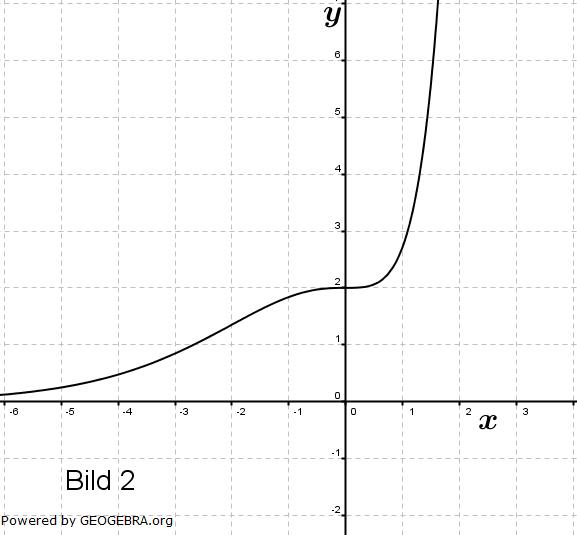 Gegeben sind die Schaubilder der Funktion f mit f(x)=x^(2ex)... (Graphik zur Abituraufgabe allg. bildendes Gymnasium Pflichtteilaufgaben 'grafisches Differenzieren und Integrieren' 2005 Bild 4/© by www.fit-in-mathe-online.de)