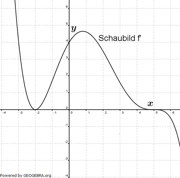Aufgabengrafik A06501 im Aufgabensatz 2 Blatt 3/2 Fortgeschritten zum graphischen Differenzieren /© by www.fit-in-mathe-online.de
