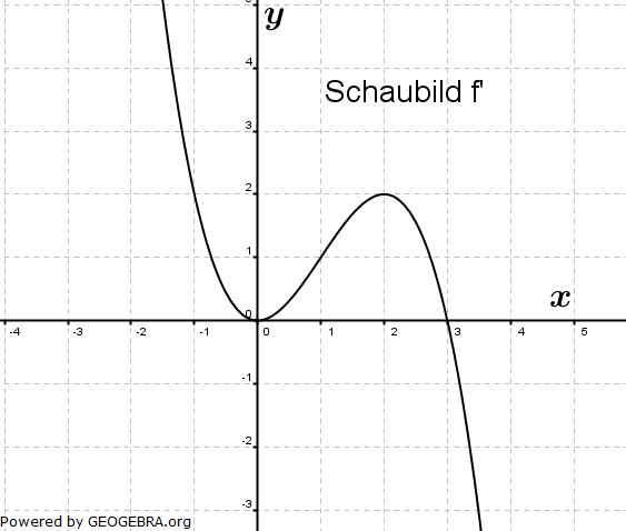 Graphik zur Abituraufgabe allg. bildendes Gymnasium Pflichtteilaufgaben 'grafisches Differenzieren und Integrieren' 2007/© by www.fit-in-mathe-online.de