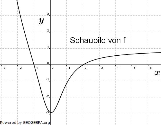 Die Abbildung zeigt das Schaubild einer Funktion f. F ist eine Stammfunktion von f. (Graphik zur Abituraufgabe allg. bildendes Gymnasium Pflichtteilaufgaben 'grafisches Differenzieren und Integrieren' 2009 Bild 1/© by www.fit-in-mathe-online.de)