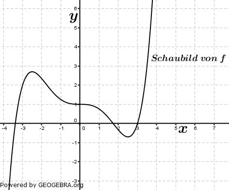 Die Abbildung zeigt das Schaubild einer Funktion f. F ist eine Stammfunktion von f. (Graphik zur Abituraufgabe allg. bildendes Gymnasium Pflichtteilaufgaben 'grafisches Differenzieren und Integrieren' 2011 Bild 1/© by www.fit-in-mathe-online.de)