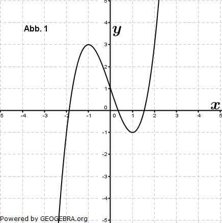 Eine der folgenden Abbildungen zeigt den Graphen der Funktion f mit ... (Graphik zur Abituraufgabe allg. bildendes Gymnasium Pflichtteilaufgaben 'grafisches Differenzieren und Integrieren' 2012 Bild 1/© by www.fit-in-mathe-online.de)