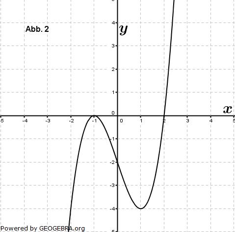 Eine der folgenden Abbildungen zeigt den Graphen der Funktion f mit ... (Graphik zur Abituraufgabe allg. bildendes Gymnasium Pflichtteilaufgaben 'grafisches Differenzieren und Integrieren' 2012 Bild 2/© by www.fit-in-mathe-online.de)