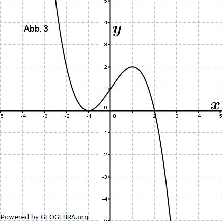 Eine der folgenden Abbildungen zeigt den Graphen der Funktion f mit ... (Graphik zur Abituraufgabe allg. bildendes Gymnasium Pflichtteilaufgaben 'grafisches Differenzieren und Integrieren' 2012 Bild 3/© by www.fit-in-mathe-online.de)