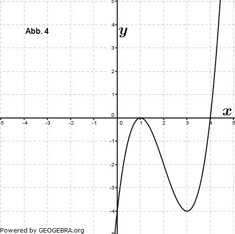 Eine der folgenden Abbildungen zeigt den Graphen der Funktion f mit ... (Graphik zur Abituraufgabe allg. bildendes Gymnasium Pflichtteilaufgaben 'grafisches Differenzieren und Integrieren' 2012 Bild 4/© by www.fit-in-mathe-online.de)