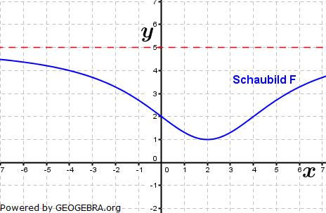 Lösungs-Graphik zur Abituraufgabe allg. bildendes Gymnasium Pflichtteilaufgaben Grafisches Differenzieren und Integrieren 2013/© by www.fit-in-mathe-online.de