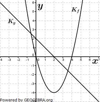Die Abbildung zeigt die Graphen Kf und Kg zweier Funktionen f und g (Graphik zur Abituraufgabe allg. bildendes Gymnasium Pflichtteilaufgaben 'grafisches Differenzieren und Integrieren' 2014 Bild 1/© by www.fit-in-mathe-online.de)