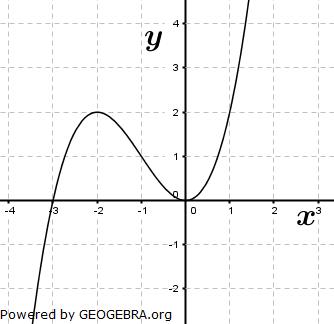 Aufgabengraphik A15501 im Aufgabensatz 4 Blatt 3/2 Fortgeschritten zum graphischen Differenzieren /© by www.fit-in-mathe-online.de