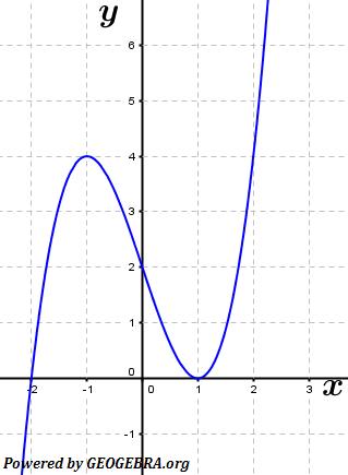Die Abbildung zeigt den Graphen einer Stammfunktion F einer Funktion f. (Graphik zur Abituraufgabe allg. bildendes Gymnasium Pflichtteilaufgaben 'grafisches Differenzieren und Integrieren' 2016 Bild 1/© by www.fit-in-mathe-online.de)