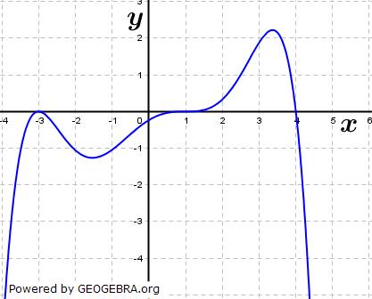 Die Abbildung zeigt den Graphen einer Stammfunktion F einer Funktion f. (Graphik zur Abituraufgabe allg. bildendes Gymnasium Pflichtteilaufgaben 'grafisches Differenzieren und Integrieren' 2018 Bild 1/© by www.fit-in-mathe-online.de)
