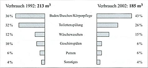 Diagramme, Dreisatz, Anteile Pflichtteilaufgaben 1 Realschulabschluss
