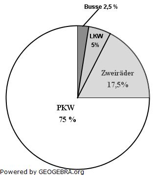 Diagramme, Dreisatz, Anteile Pflichtteilaufgaben 2 Realschulabschluss