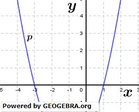 Realschulabschluss Gerade und Parabel Aufgabengraphik A17P5/© by www.fit-in-mathe-online.de