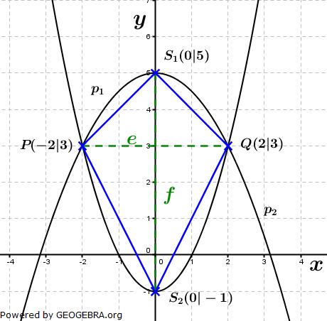 Realschulabschluss Gerade und Parabel Lösungs-Graphik W10W3b/© by www.fit-in-mathe-online.de