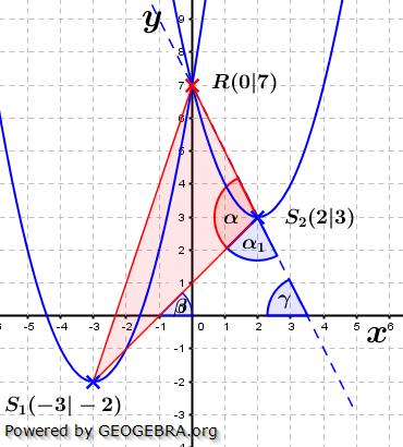 Realschulabschluss Gerade und Parabel Lösungs-Graphik W11W4b/© by www.fit-in-mathe-online.de
