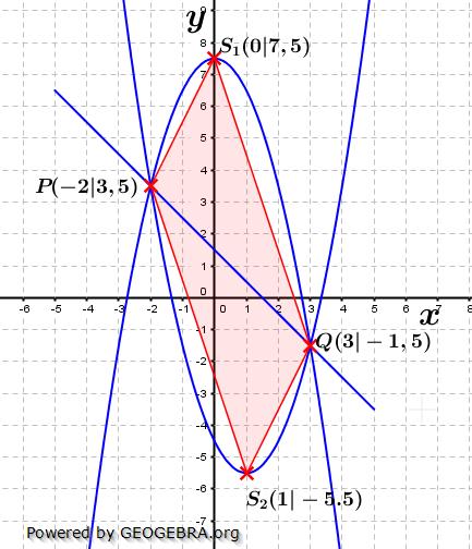 Realschulabschluss Gerade und Parabel Lösungs-Graphik W12W3a/© by www.fit-in-mathe-online.de