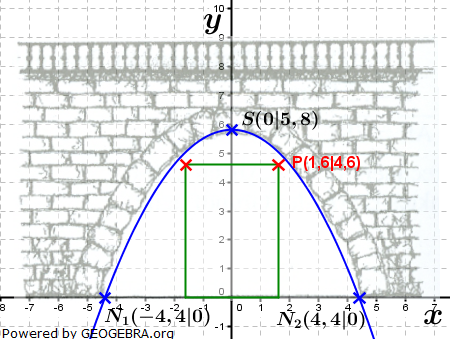 Realschulabschluss Gerade und Parabel Lösungs-Graphik W12W4b/© by www.fit-in-mathe-online.de