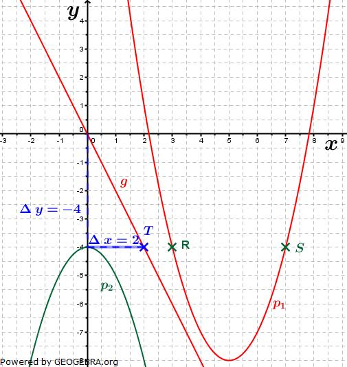 Realschulabschluss Gerade und Parabel Lösungs-Graphik W13W3a/© by www.fit-in-mathe-online.de