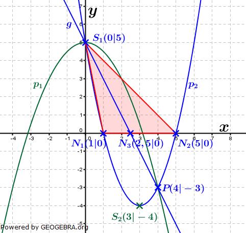 Realschulabschluss Gerade und Parabel Lösungs-Graphik W13W3b/© by www.fit-in-mathe-online.de