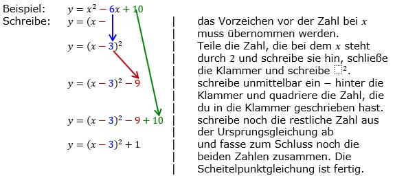 Von der quadratischen Ergänzung zur Scheitelpunktform/ © by Fit-in-Mathe-Online