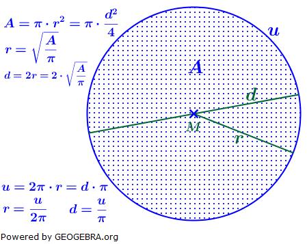 Berechnungsformeln von Kreisfläche, Kreisradius, Kreisumfang/© by www.fit-in-mathe-online.de