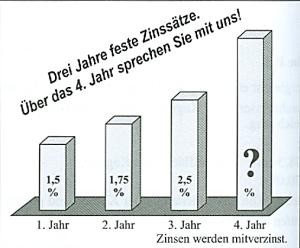 Eine Bank wirbt mit nebenstehender Grafik. Herr Lenz möchte einen Betrag von 5.000,00 € anlegen. (Sparen, Zinsen, Zinseszins P6/2011/© by www.fit-in-mathe-online.de).