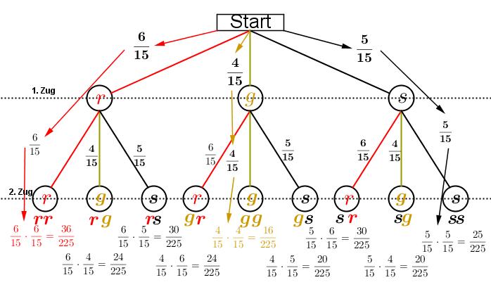 Das Baumdiagramm zeigt das zweimalige Ziehen von Kugeln aus einer Urne mit 6 roten, 4 gelben und 5 schwarzen Kugeln mit Zurücklegen. (Grafik H0001 im Kategoriekopf Zufall und Wahrscheinlichkeit RS-Abschluss) /© by www.fit-in-mathe-online.de)