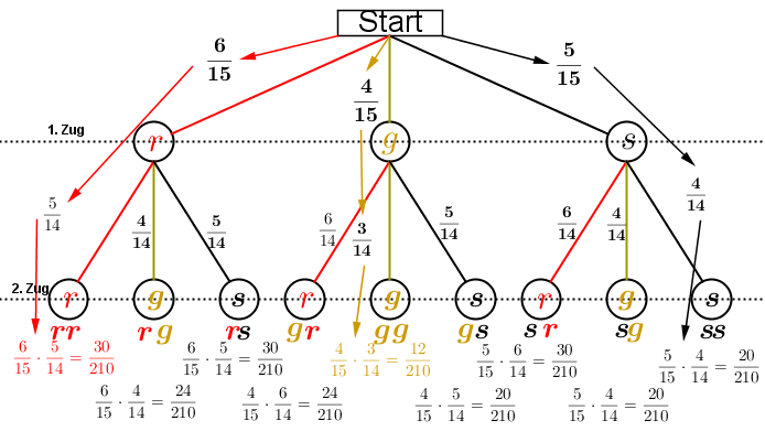 """Dieses Baumdiagramm entspricht dem Baumdiagramm aus """"Ziehen ohne Zurücklegen"""" mit dem Unterschied, dass jetzt die erste gezogene Kugel nicht in die Urne zurückgelegt wird. (Grafik H0002 im Kategoriekopf Zufall und Wahrscheinlichkeit RS-Abschluss) /© by www.fit-in-mathe-online.de)"""