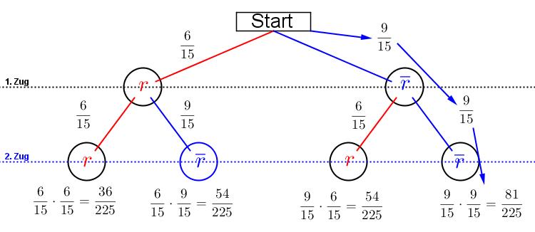 Es genügt, ein reduziertes Baumdiagramm zu erstellen, wenn nicht alle Ereignisse eines Zufallsexperiments dargestellt werden müssen/sollen. (Grafik H0003 im Kategoriekopf Zufall und Wahrscheinlichkeit RS-Abschluss) /© by www.fit-in-mathe-online.de)