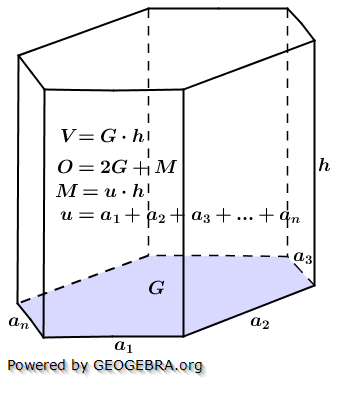 Oberfläche, Mantel und Volumen von Prismen/© by www.fit-in-mathe-online.de