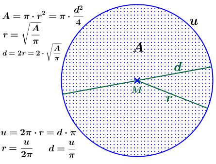 Radius, Umfang und Fläche vom Kreis/© by www.fit-in-mathe-online.de