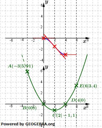 WIKI Grafisches Differenzieren | Fit in Mathe Online