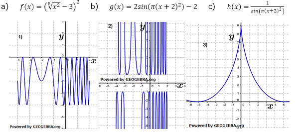 Ordne den verschiedenen Graphen jeweils ihre Funktionsgleichung zu und begründe deine Entscheidung. (Ableitungen Kettenregel Aufgabensatz 5 im Aufgabenblatt Expert 1/© by www.fit-in-mathe-online.de)